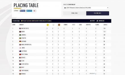 World U20: Balance de la actuación cubana (I)