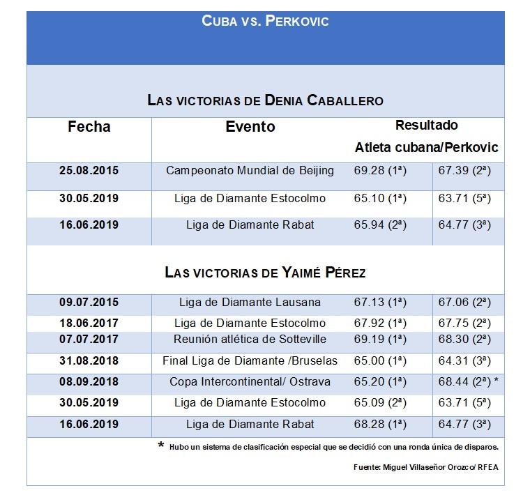 Resumen de las victorias de las cubanas Caballero y Pérez sobre Sandra Pérkovic/ Fuente: Deporcuba